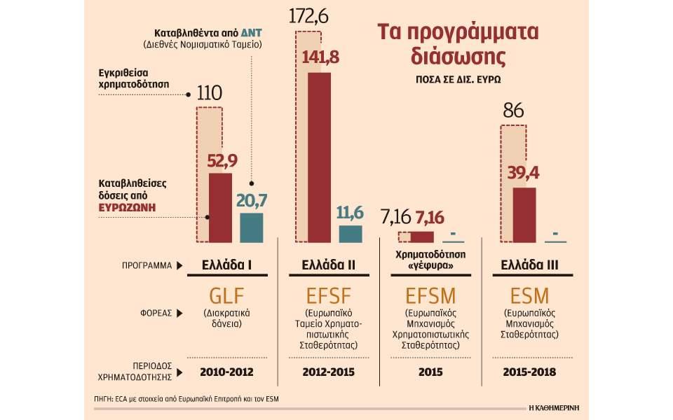 Χωρίς αναπτυξιακή στρατηγική για την οικονομία τα 3 μνημόνια