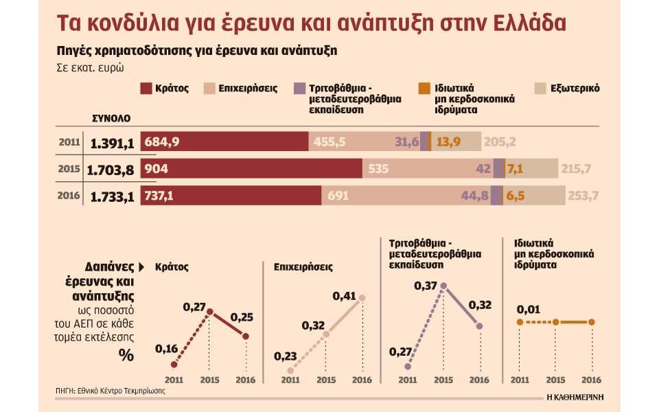 Αυξάνουν τις επενδύσεις σε έρευνα και ανάπτυξη οι ελληνικές εταιρείες