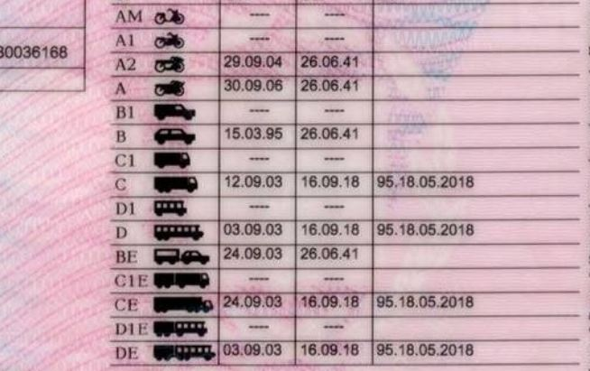 Μέχρι πότε ισχύει το δίπλωμα οδήγησης και πότε το αντικαθιστούμε
